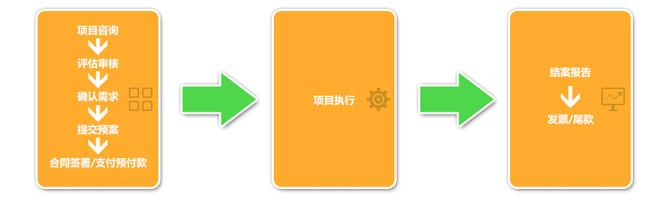 微博服务流程